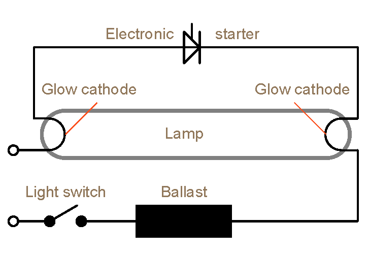 Ballast Wiring Diagram T8 | Download Wiring Diagram on 2 lamp electronic ballast, 2 pole switch wiring diagram, 2 lamp f40t12 fixture, fluorescent fixture installation diagram, 2 lamp t12 ballast wiring, ford ignition switch diagram, converting t12 to t8 diagram, 2 lamp t8 ballast, 2 speaker wiring diagram, automotive starter diagram, fluorescent light wiring diagram, 2 lamp rapid start ballast, fluorescent light parts diagram, 2 lamp ballast installation, cfl ballast parts diagram, fluorescent light ballast diagram, automotive ignition system diagram, 2 light switch wiring diagram, 2 speed motor wiring diagram,